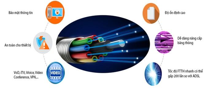 Lắp mạng Internet Cáp Quang FPT